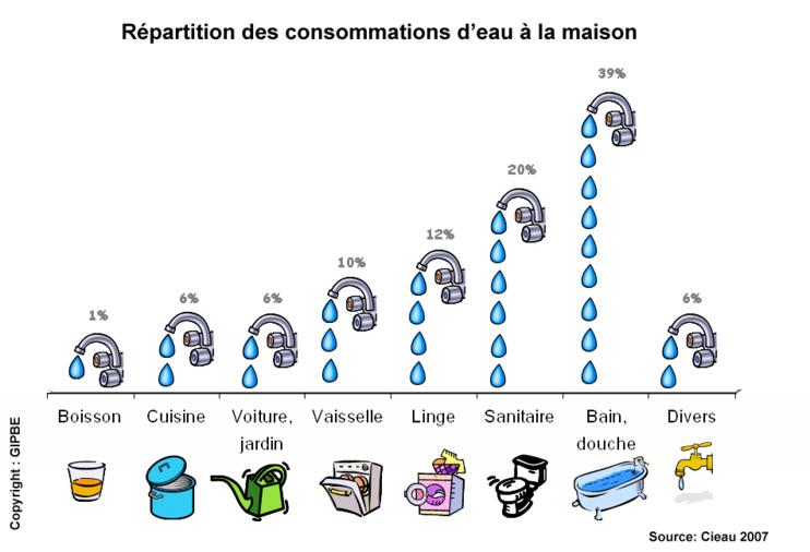Consommation en eau de chaque pièce de la maison