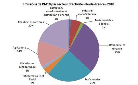 emissions pm10 par secteur