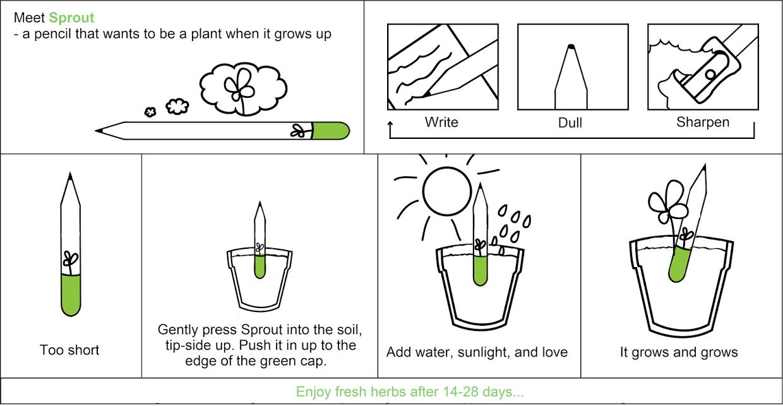 J'utilise, je plante, ça pousse.
