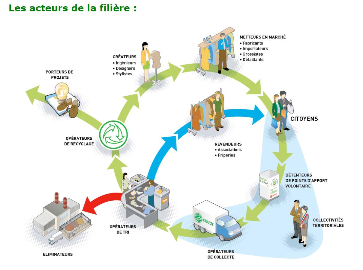 Filière du recyclage des textiles